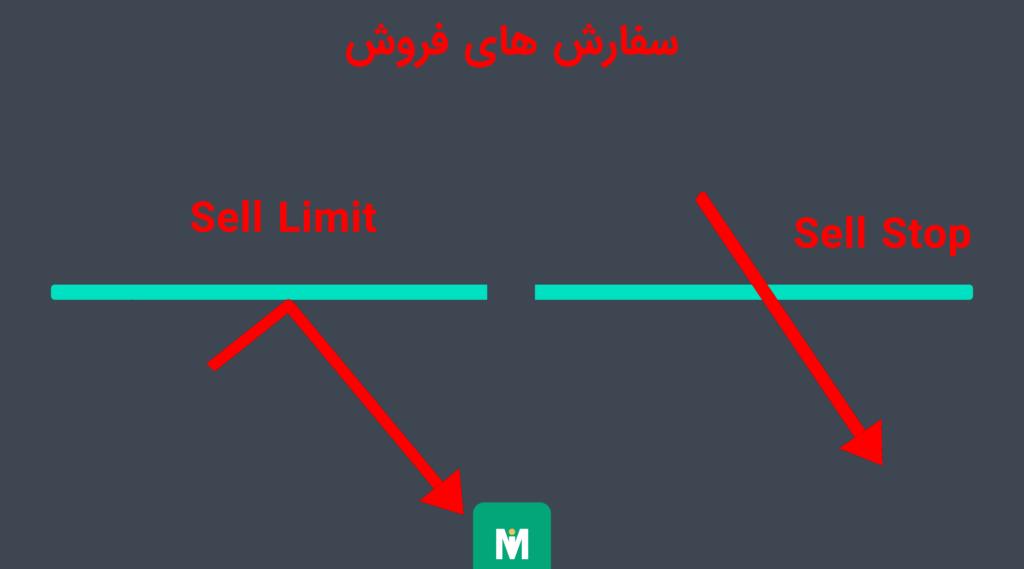 سفارش Sell Stop ,  سفارش Sell Limit , انواع سفارش در فارکس